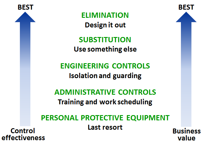 risk can be identified and controlled Hazard identification and risk assessment  own at-risk behaviors they have identified and ask participants to  of the risk control measures above to effectively.