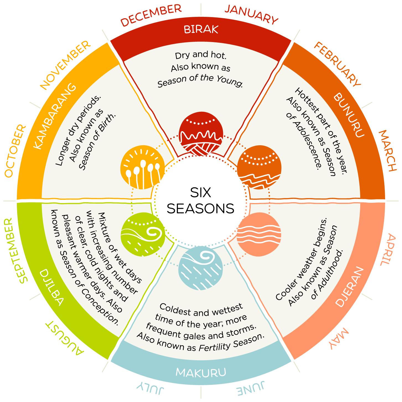 Noongar six seasons