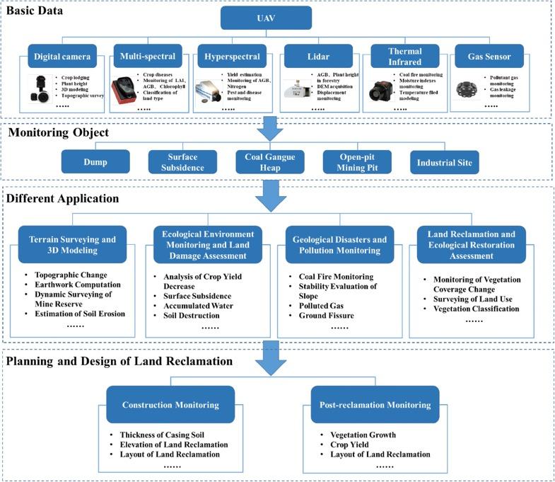 UAV applications in mining area