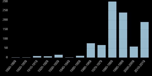 Fig 6 WA Occurrences Chart