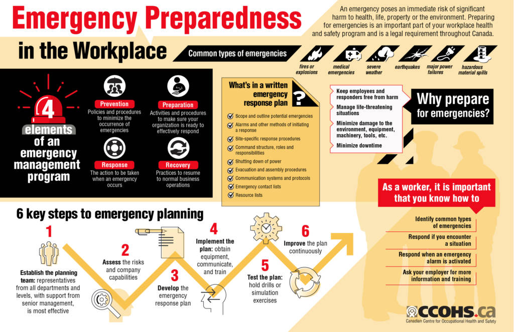 Emergency Preparedness sourced from Canadian Centre for Occupational Health and Safety (2020)