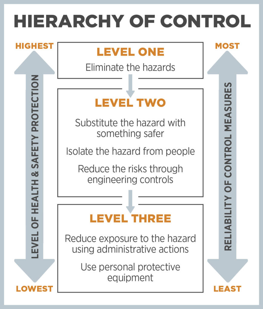 Hierarchy of Control provided by SafeWork NSW (2020)