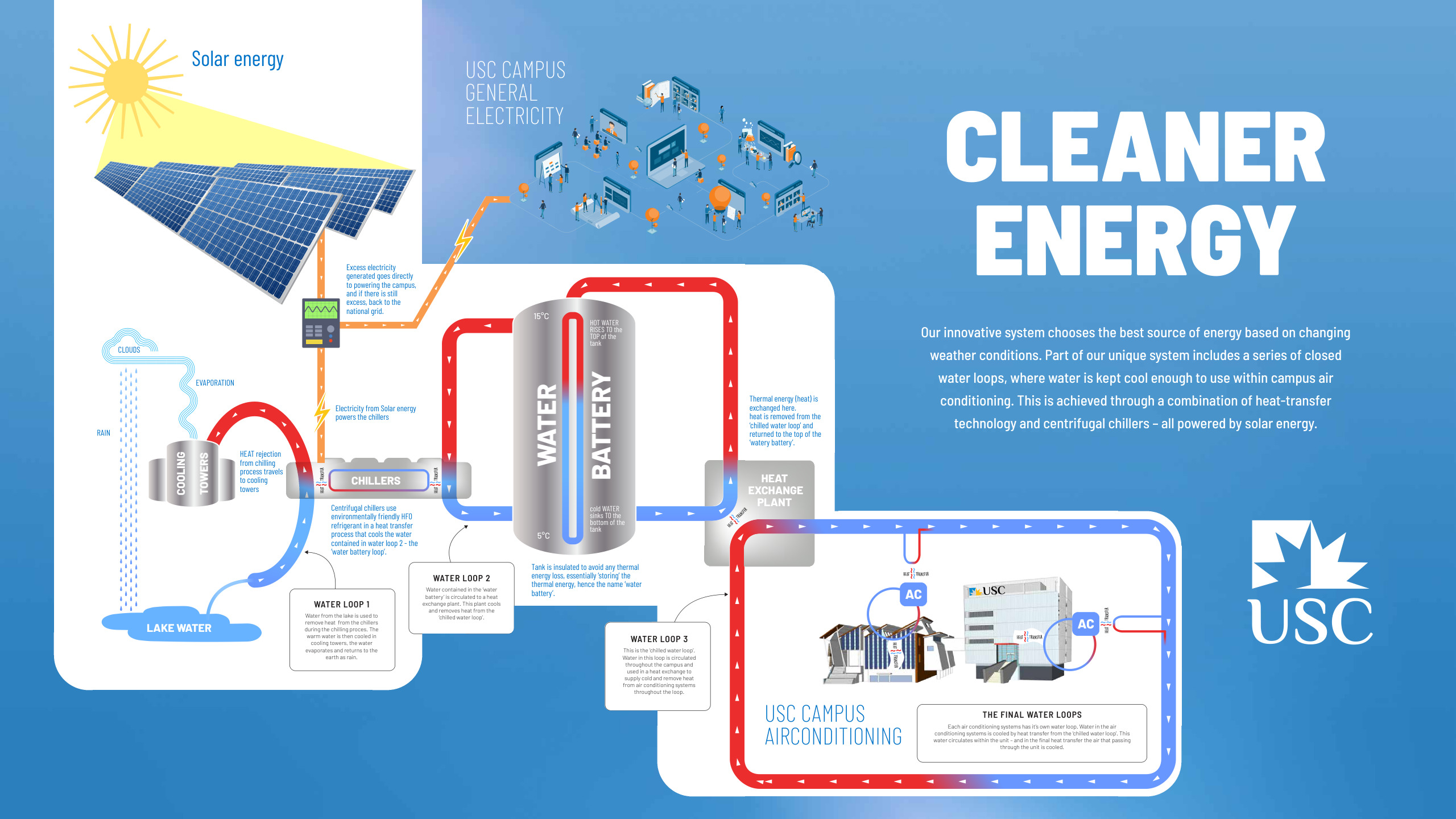 USC Cleaner Energy Diagram